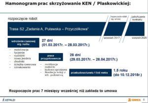 """Prezentacja GDDKiA >>Projekt i budowa drogi ekspresowej S2 Południowa Obwodnica Warszawy na odcinku od węzła """"Puławska"""" do węzła """"Lubelska"""""""