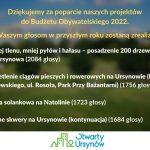 4 projekty OU wybrane do realizacji w Budżecie Obywatelskim 2022